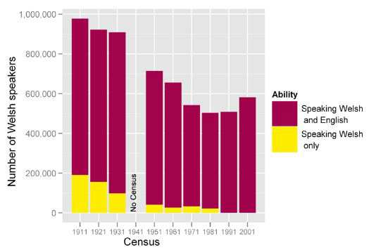 Gráfico de columnas sobre la población que solo habla galés y los bilingües galés-inglés. Hoy todo hablante de galés también habla inglés