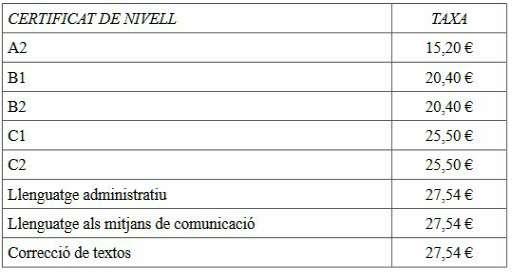 Prezzo di ogni diploma di valenciano della Junta Qualificadora de Coneixements de Valencià (fonte: documento della Generalitat Valenciana, Politica Linguistica, 2018)