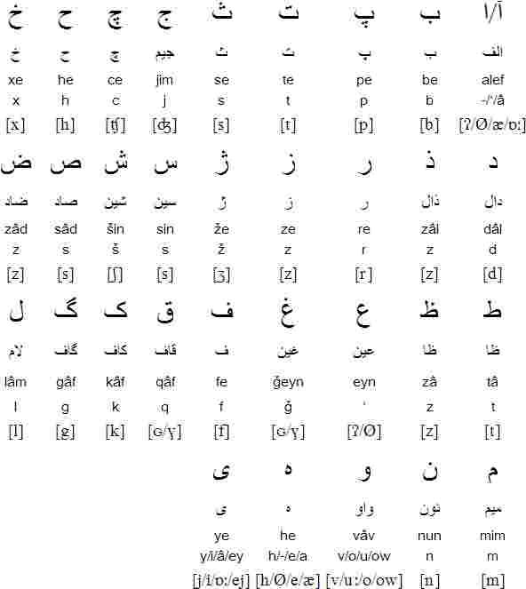 Aprender Persa: el alfabeto