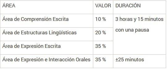 C1 de valenciano: áreas