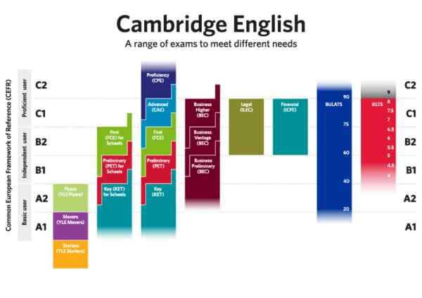 Cambridge Assessment English scale